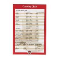 Jars - Canning Jars - Norpro - Norpro Canning Chart Magnet